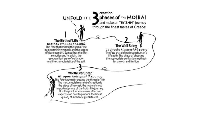 The Moirai10